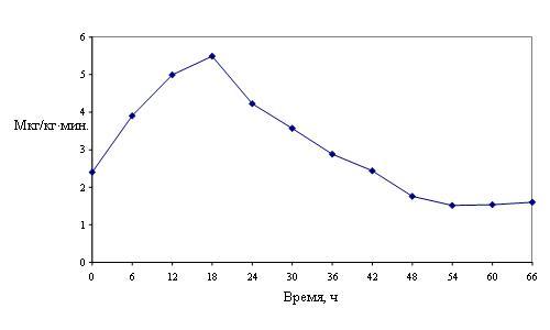 Рис. 1. Среднее артериальное давление