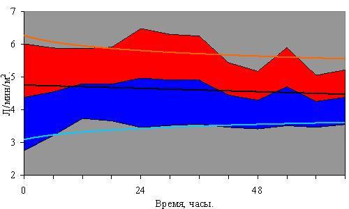 Рис. 2. Сердечный индекс