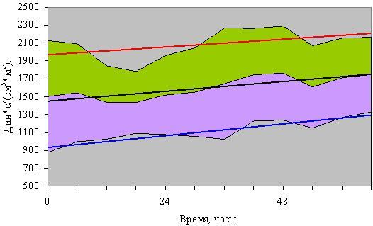 Рис. 3. Средние значения индекса общего периферического сосудистого сопротивления
