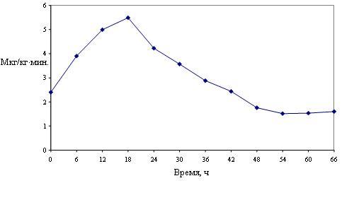 Рис. 6. Средние дозы фенилэфрина