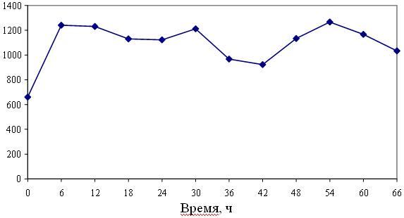 Рис.7 Средние значения баланса жидкости
